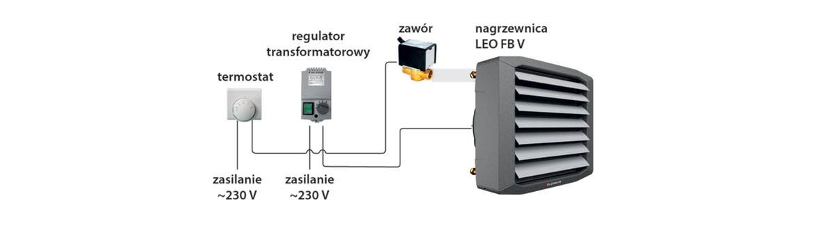 wentylatory 3 biegowe nowy standard regulacji wydajnosci2 - Wentylatory 3-biegowe – nowy standard regulacji wydajności