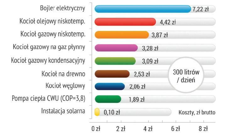 Rys. 1. Porównanie kosztów podgrzewania 300 litrów wody użytkowej 10/45 st. C (ceny paliw i energii 04.2016).