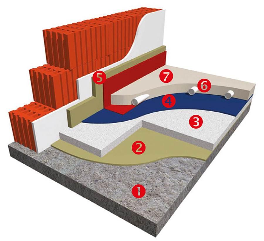 pomysl cieplo o zimnie jaki podklad do pracy z ogrzewaniem podlogowym - Pomyśl ciepło o zimnie – jaki podkład do pracy z ogrzewaniem podłogowym?