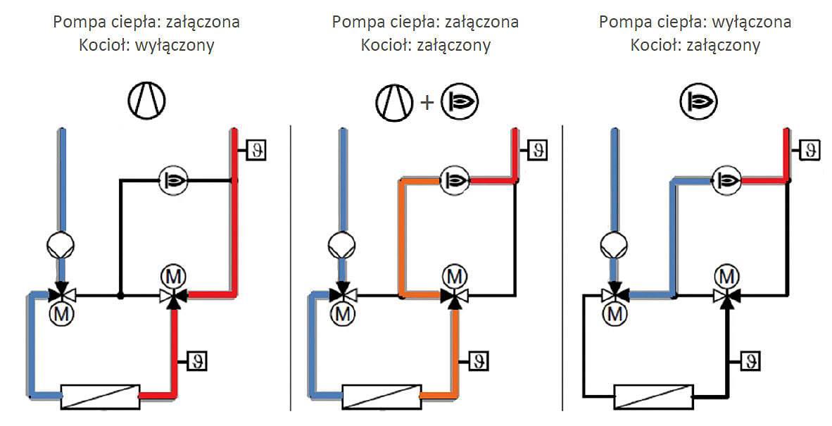 Fot. 7. Układ optymalizuje koszty ogrzewania, bazując na pracy pompy ciepła oraz załączając kocioł gazowy tylko wtedy, kiedy jest to opłacalne. Fot. Viessmann