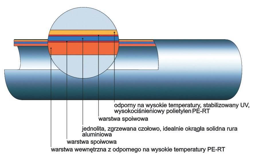 Fot. 3. Wewnętrzna warstwa aluminium gwarantuje zerową przepuszczalność dyfuzyjną dla tlenu.