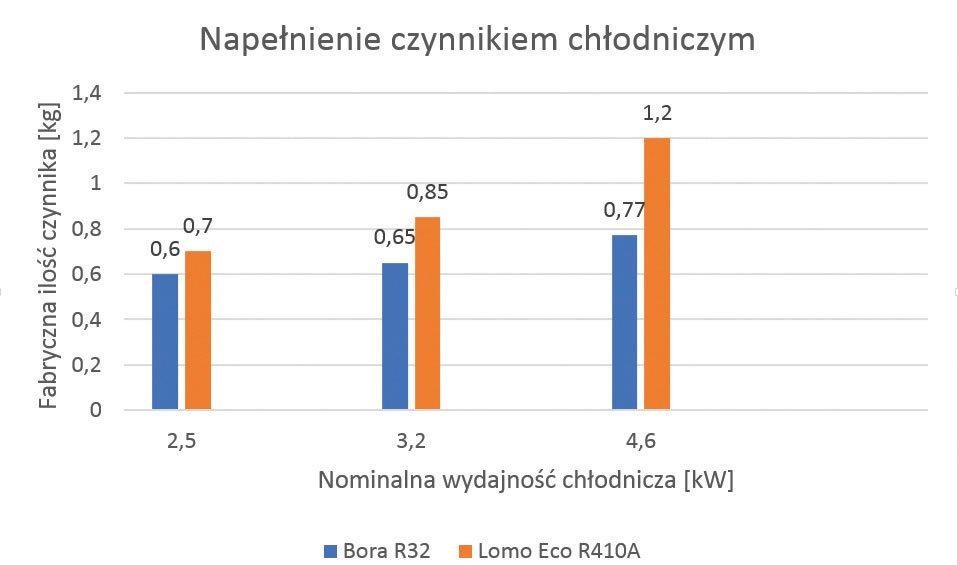 czynnik r32 w klimatyzacji czy tej zmiany nalezy sie obawiac3 - Czynnik R32 w klimatyzacji – czy tej zmiany należy się obawiać?