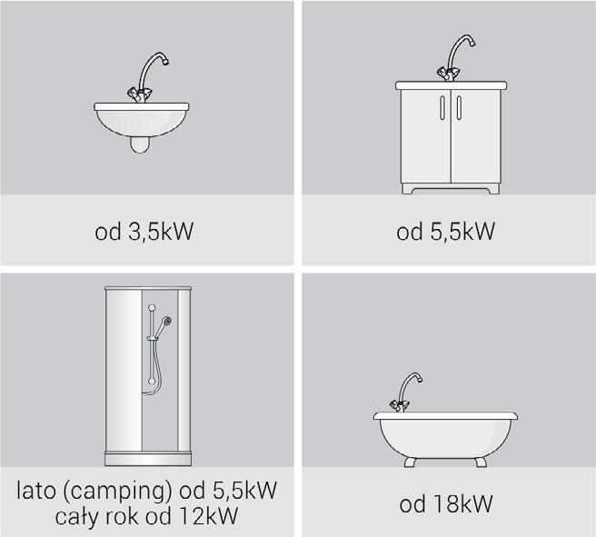 Energooszczędne podgrzewanie wody - podgrzewacze przepływowe