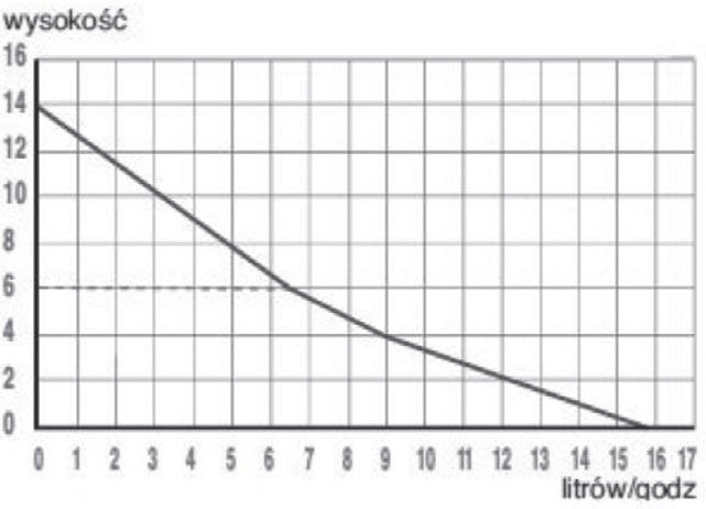 Rys. 1. Tabela wydajności pompki Sanicondens CLIM MINI i PACK.