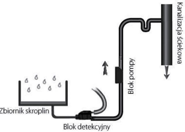 odprowadzenie skroplin z kotlow8 - Odprowadzenie skroplin z kotłów kondensacyjnych i klimatyzatorów