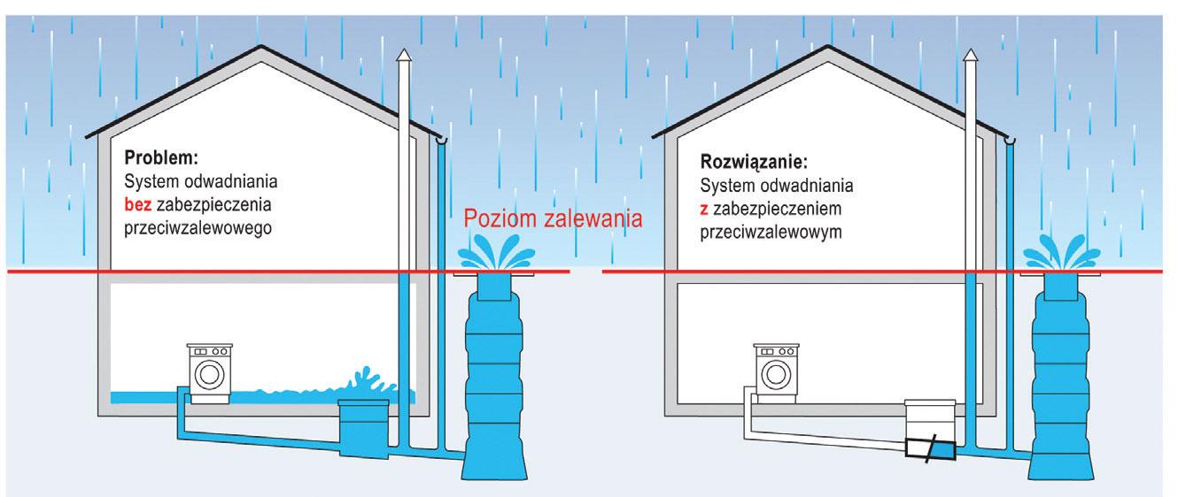 skuteczna i bezpieczna instalacja kanalizacyjna7 - Skuteczna i bezpieczna instalacja kanalizacyjna