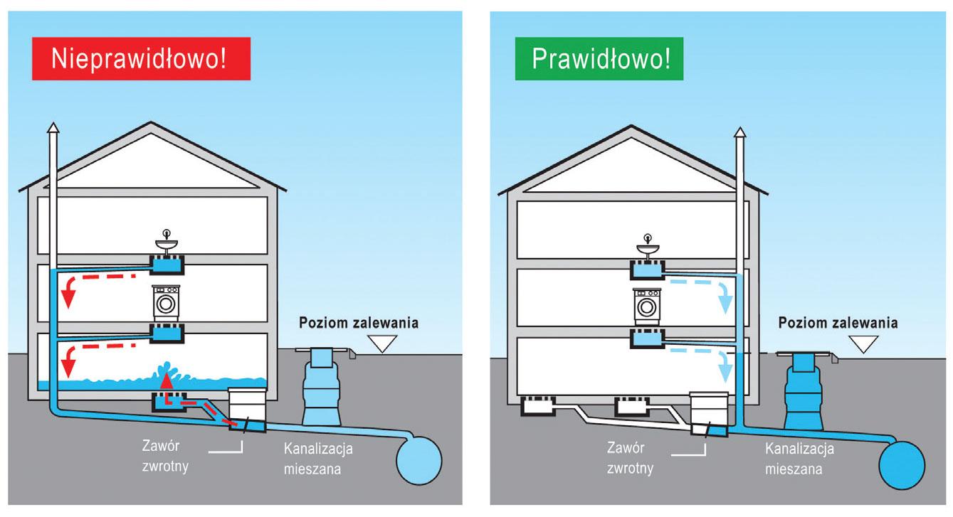 skuteczna i bezpieczna instalacja kanalizacyjna9 - Skuteczna i bezpieczna instalacja kanalizacyjna