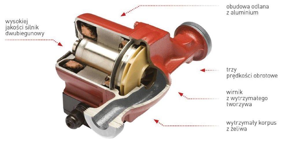 Fot. 3. Przekrój typowej pompy obiegowej dla instalacji grzewczych. Fot. FERRO