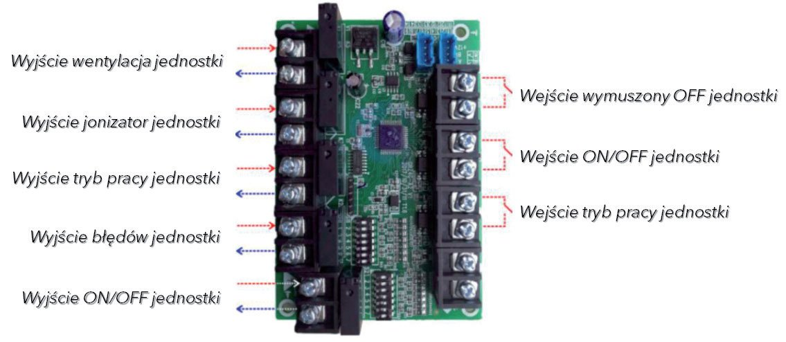 Fot. 2. Opis sygnałów wejściowych i wyjściowych Modułu Dry Contact ME30-42/E1.