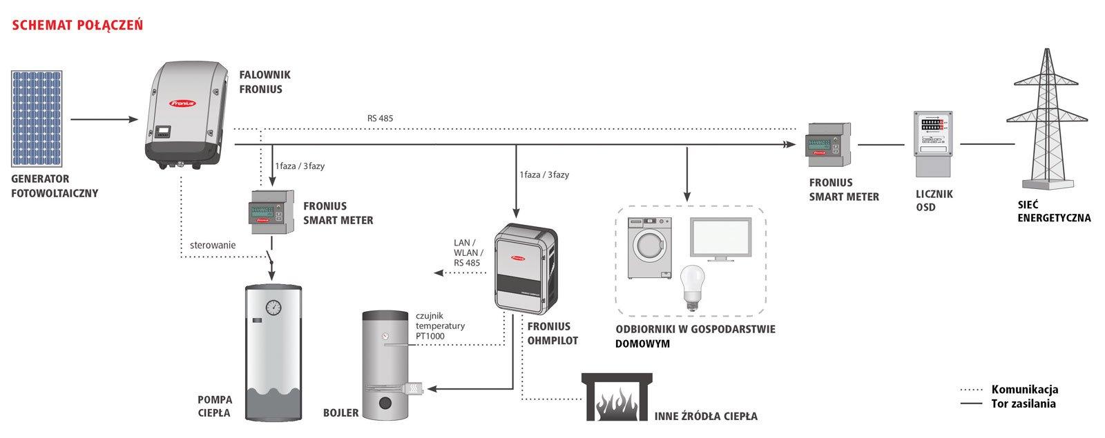 Rys. 1. Najbardziej rozbudowana konfiguracja: z pełnym monitorowaniem i zarządzaniem produkowaną energią z PV, inteligentnym sterownikiem Ohmpilot oraz pompą ciepła pozwala na znaczne oszczędności na kosztach ogrzewania.