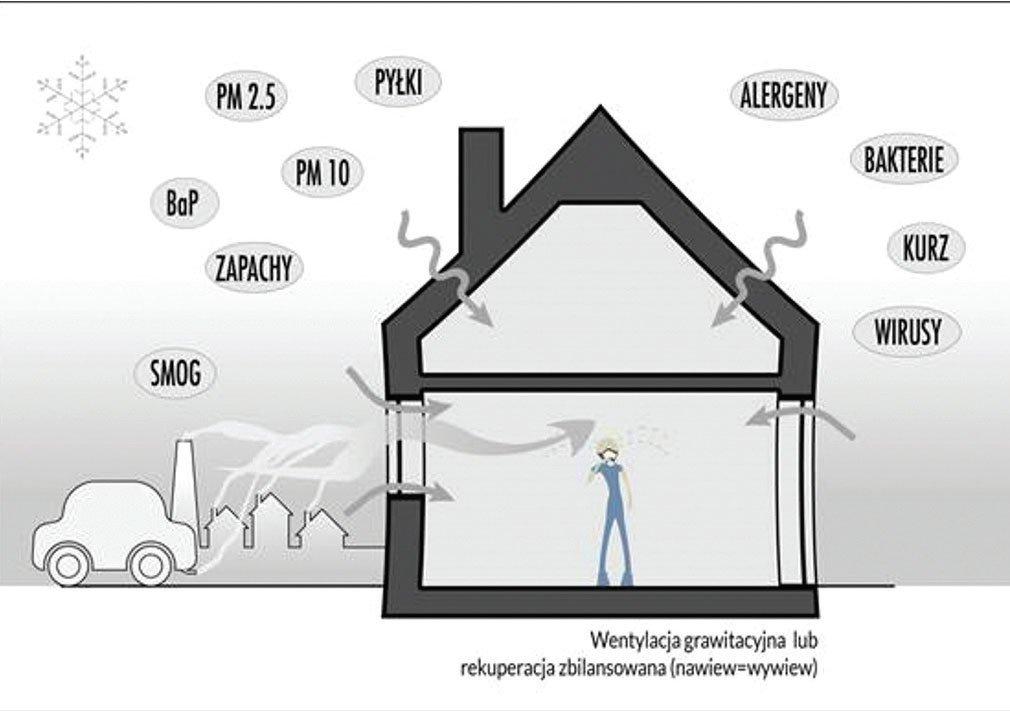 tarcza antysmogowa kompleksowy system ochrony domu przed smogiem1 - Tarcza antysmogowa