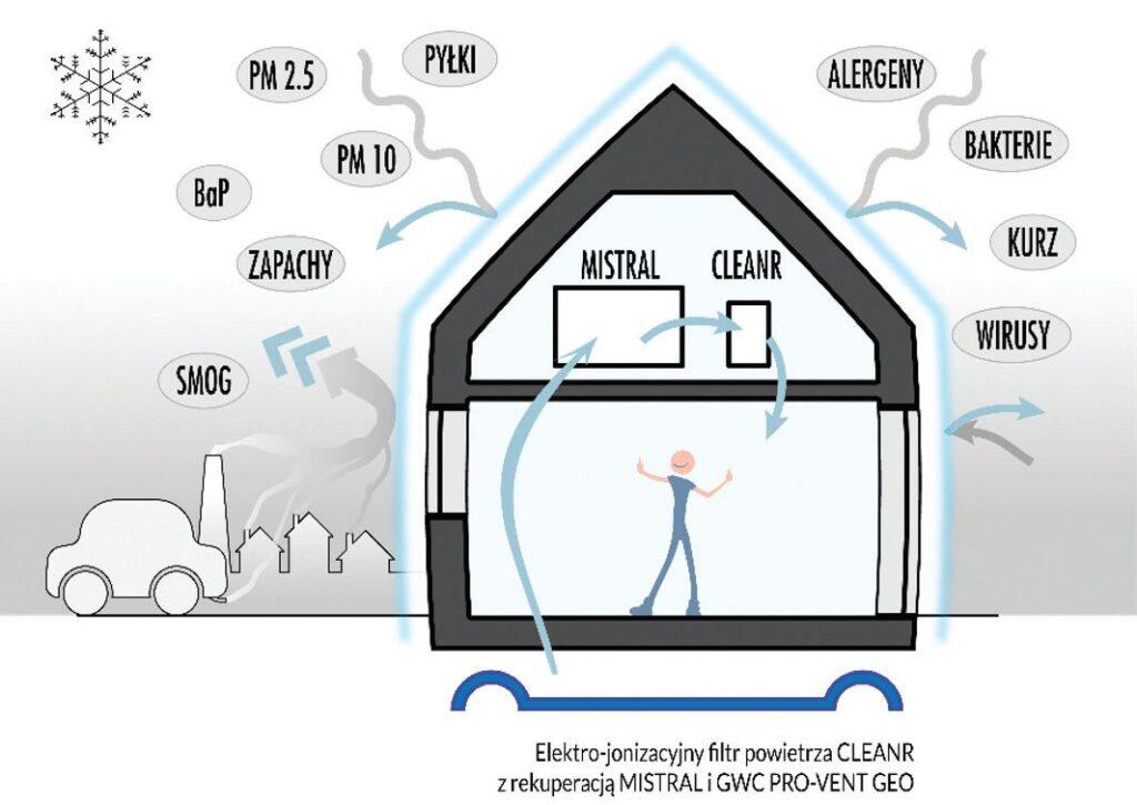 tarcza antysmogowa kompleksowy system ochrony domu przed smogiem2 1024x725 - Tarcza antysmogowa