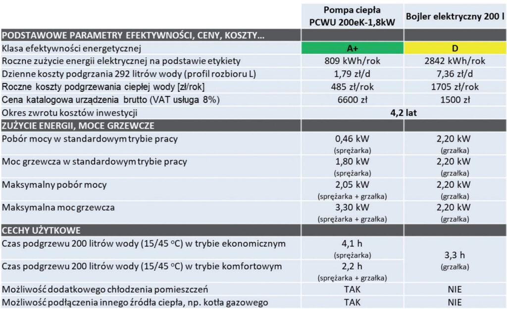 Fot. 4. Porównanie kosztów montażu i eksploatacji pompy ciepła.