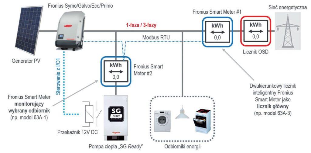 Rys. 1. Schemat połączenia pompy ciepła Smart Grid Ready w wariancie ze sterowaniem i monitorowaniem zużytej energii.