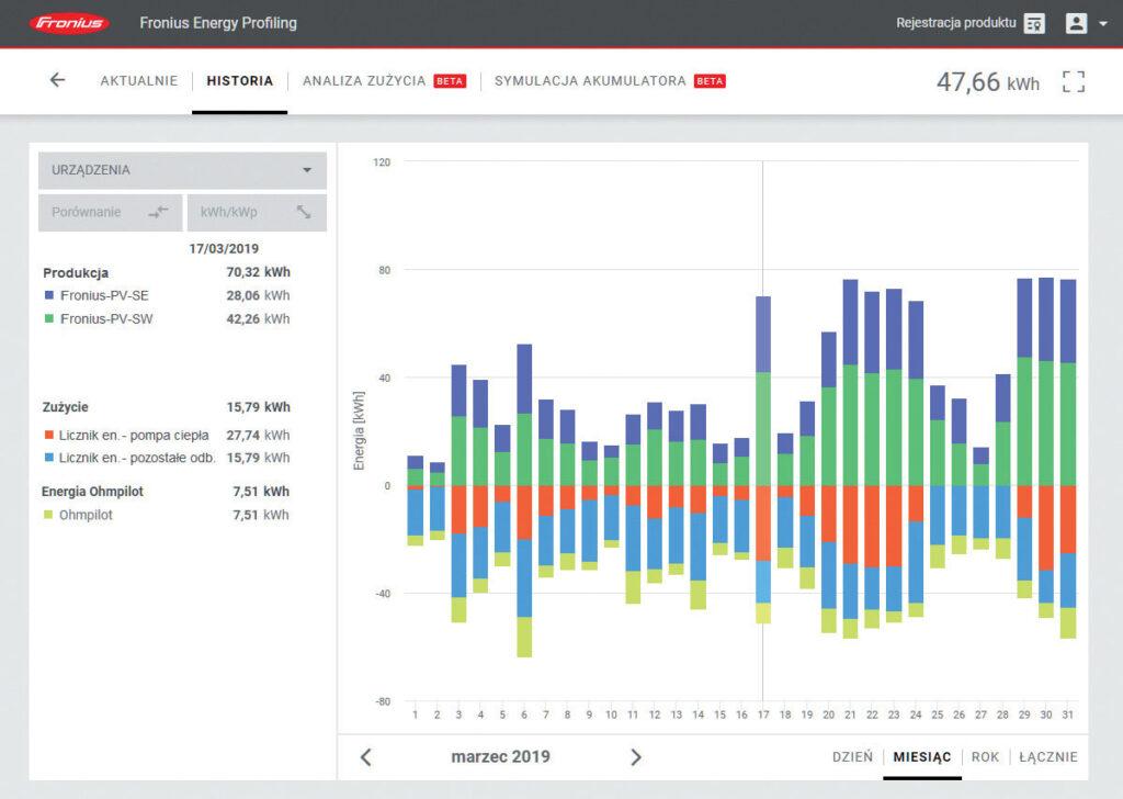 Rys. 2. Przykładowa prezentacja danych dotyczących produkcji i zużycia energii na portalu Solar.Web.