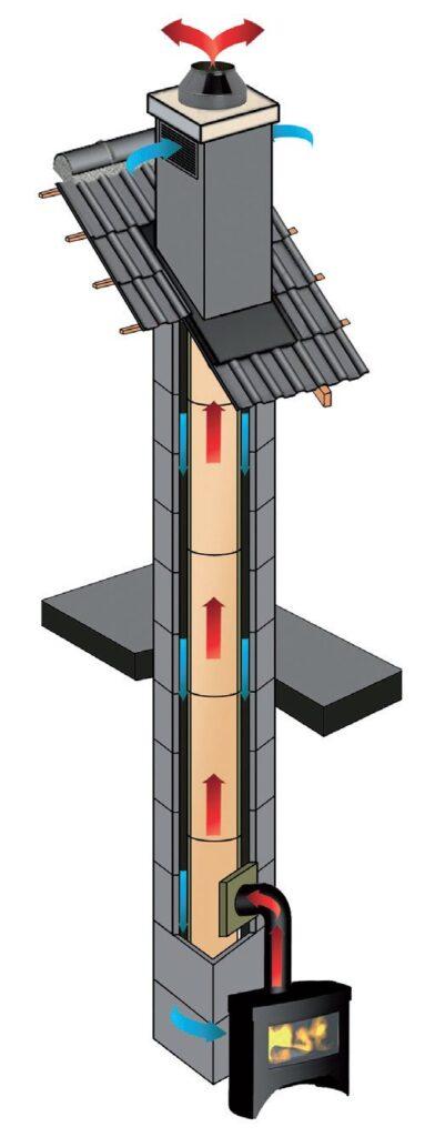 komin odporny na emisje trujacych spalin – jakie wymagania musi spelniac3 392x1024 - Komin odporny na emisję trujących spalin – jakie wymagania musi spełniać?
