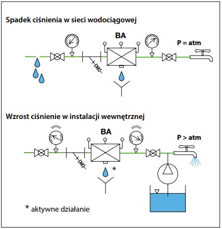 caleffi - Zabezpieczenie sieci wodociągowych przed przepływem zwrotnym