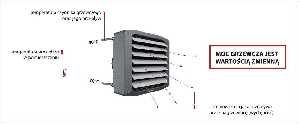 wodne nagrzewnice powietrza – ekonomiczne i praktyczne ogrzewanie - Wodne nagrzewnice powietrza – ekonomiczne i praktyczne ogrzewanie