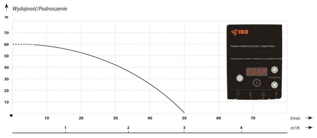 automatyczne i energooszczedne pompy do podnoszenia cisnienia z falownikiem3 1024x447 - Automatyczne i energooszczędne pompy do podnoszenia ciśnienia z falownikiem