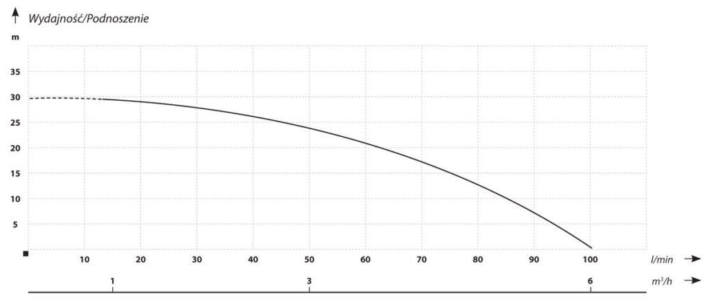 automatyczne i energooszczedne pompy do podnoszenia cisnienia z falownikiem4 1024x437 - Automatyczne i energooszczędne pompy do podnoszenia ciśnienia z falownikiem