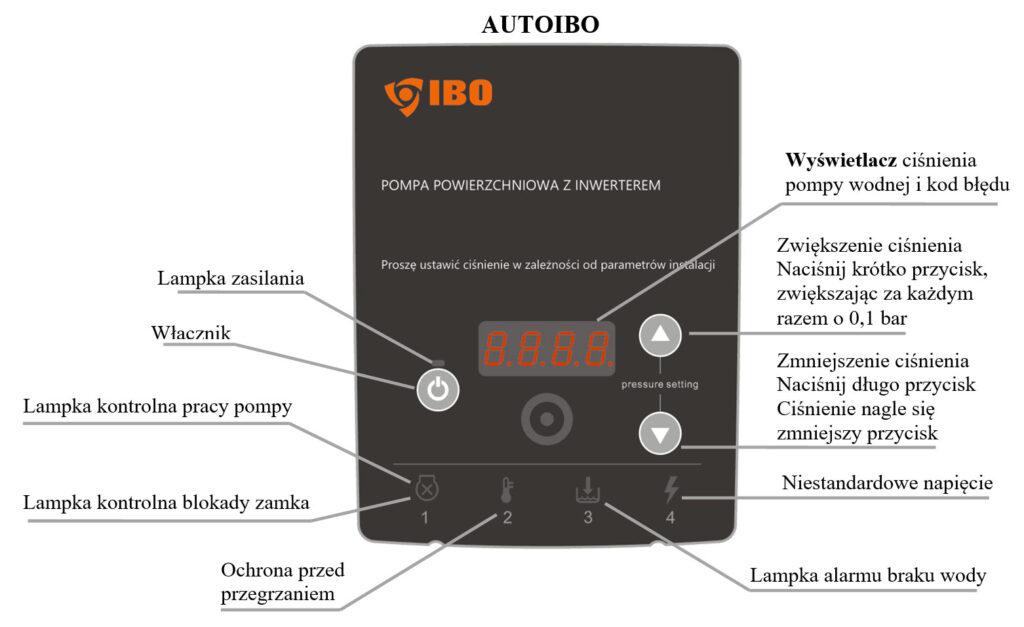 automatyczne i energooszczedne pompy do podnoszenia cisnienia z falownikiem5 1024x627 - Automatyczne i energooszczędne pompy do podnoszenia ciśnienia z falownikiem