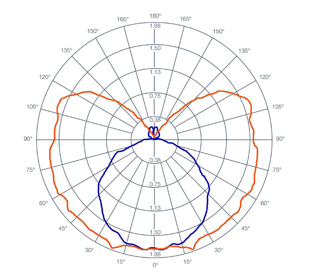 zastosowanie produktow uv c firmy ledvance w dezynfekcji powietrza powierzchni oraz wody10 1024x915 - Zastosowanie produktów UV-C firmy LEDVANCE w dezynfekcji powietrza, powierzchni oraz wody