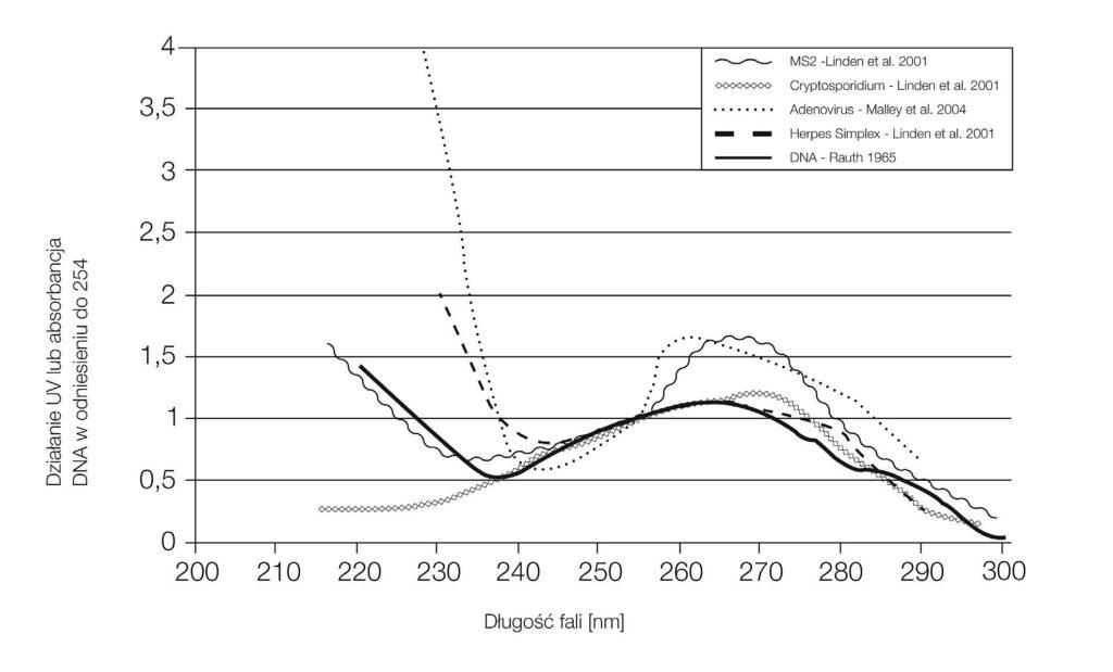 zastosowanie produktow uv c firmy ledvance w dezynfekcji powietrza powierzchni oraz wody2 1024x619 - Zastosowanie produktów UV-C firmy LEDVANCE w dezynfekcji powietrza, powierzchni oraz wody