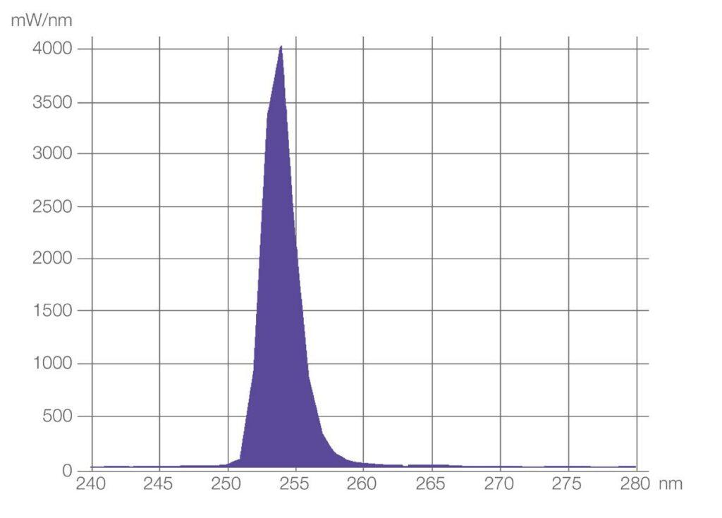 zastosowanie produktow uv c firmy ledvance w dezynfekcji powietrza powierzchni oraz wody5 1024x735 - Zastosowanie produktów UV-C firmy LEDVANCE w dezynfekcji powietrza, powierzchni oraz wody