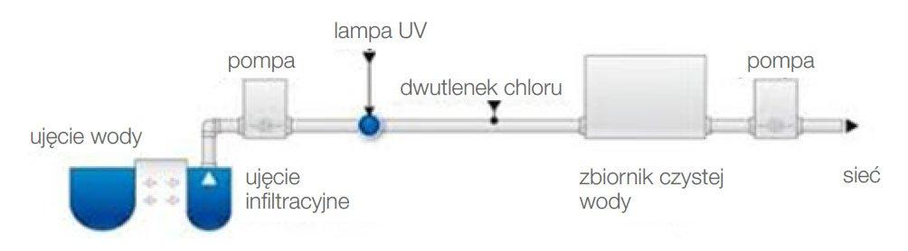 zastosowanie produktow uv c firmy ledvance w dezynfekcji powietrza powierzchni oraz wody7 - Zastosowanie produktów UV-C firmy LEDVANCE w dezynfekcji powietrza, powierzchni oraz wody