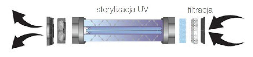 zastosowanie produktow uv c firmy ledvance w dezynfekcji powietrza powierzchni oraz wody8 - Zastosowanie produktów UV-C firmy LEDVANCE w dezynfekcji powietrza, powierzchni oraz wody