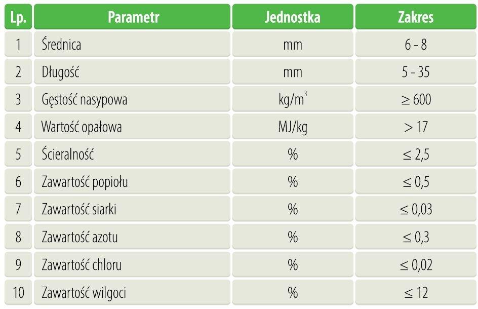 jak jakosc paliwa wplywa na parametry emisyjne i prawidlowa eksploatacje kotlow4 - Jak jakość paliwa wpływa na parametry emisyjne i prawidłową eksploatację kotłów?